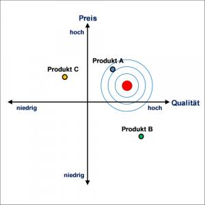 Preis- & Positionierungsanalysen