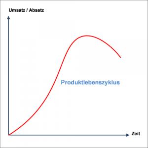 Trend- & Lebenszyklusanalysen